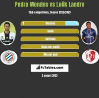 Pedro Mendes vs Loiik Landre h2h player stats