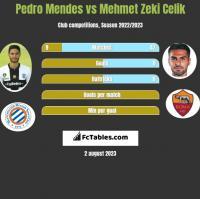 Pedro Mendes vs Mehmet Zeki Celik h2h player stats