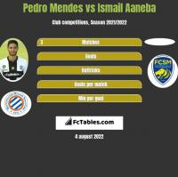 Pedro Mendes vs Ismail Aaneba h2h player stats