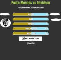 Pedro Mendes vs Davidson h2h player stats