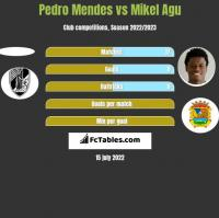 Pedro Mendes vs Mikel Agu h2h player stats