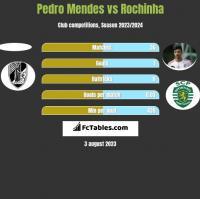 Pedro Mendes vs Rochinha h2h player stats