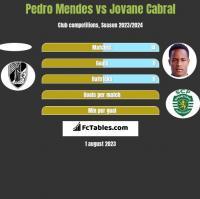 Pedro Mendes vs Jovane Cabral h2h player stats