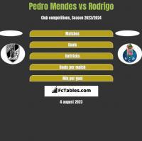 Pedro Mendes vs Rodrigo h2h player stats