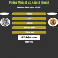 Pedro Miguel vs Hamid Ismail h2h player stats