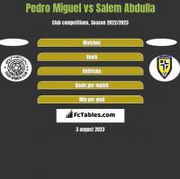 Pedro Miguel vs Salem Abdulla h2h player stats