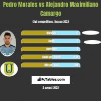 Pedro Morales vs Alejandro Maximiliano Camargo h2h player stats