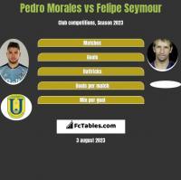 Pedro Morales vs Felipe Seymour h2h player stats