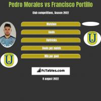 Pedro Morales vs Francisco Portillo h2h player stats