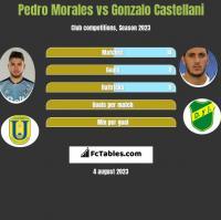 Pedro Morales vs Gonzalo Castellani h2h player stats