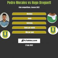 Pedro Morales vs Hugo Droguett h2h player stats