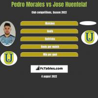 Pedro Morales vs Jose Huentelaf h2h player stats