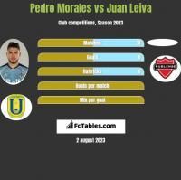 Pedro Morales vs Juan Leiva h2h player stats