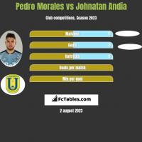 Pedro Morales vs Johnatan Andia h2h player stats