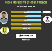 Pedro Morales vs Esteban Valencia h2h player stats