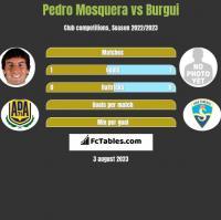 Pedro Mosquera vs Burgui h2h player stats