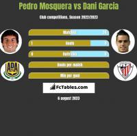 Pedro Mosquera vs Dani Garcia h2h player stats