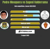 Pedro Mosquera vs Eugeni Valderrama h2h player stats