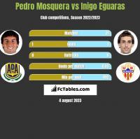 Pedro Mosquera vs Inigo Eguaras h2h player stats