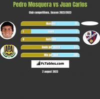 Pedro Mosquera vs Juan Carlos h2h player stats