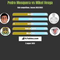 Pedro Mosquera vs Mikel Vesga h2h player stats