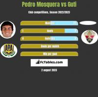Pedro Mosquera vs Guti h2h player stats