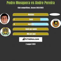Pedro Mosquera vs Andre Pereira h2h player stats