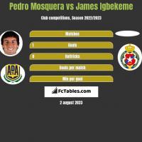 Pedro Mosquera vs James Igbekeme h2h player stats