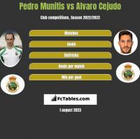 Pedro Munitis vs Alvaro Cejudo h2h player stats