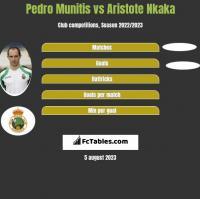 Pedro Munitis vs Aristote Nkaka h2h player stats