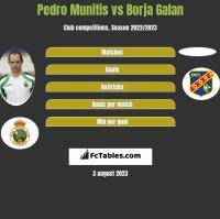 Pedro Munitis vs Borja Galan h2h player stats