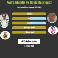 Pedro Munitis vs David Rodriguez h2h player stats