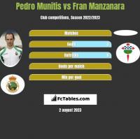 Pedro Munitis vs Fran Manzanara h2h player stats