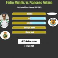 Pedro Munitis vs Francesc Fullana h2h player stats