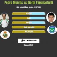 Pedro Munitis vs Giorgi Papunashvili h2h player stats