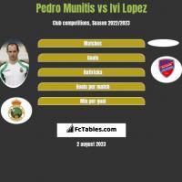 Pedro Munitis vs Ivi Lopez h2h player stats