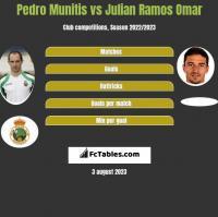 Pedro Munitis vs Julian Ramos Omar h2h player stats