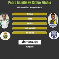 Pedro Munitis vs Kitoko Ritchie h2h player stats