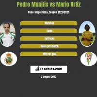 Pedro Munitis vs Mario Ortiz h2h player stats