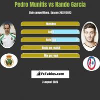 Pedro Munitis vs Nando Garcia h2h player stats