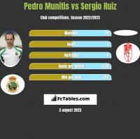 Pedro Munitis vs Sergio Ruiz h2h player stats