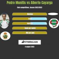 Pedro Munitis vs Alberto Cayarga h2h player stats