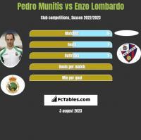 Pedro Munitis vs Enzo Lombardo h2h player stats