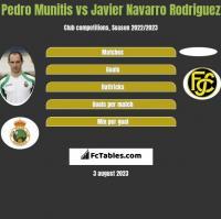 Pedro Munitis vs Javier Navarro Rodriguez h2h player stats