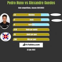 Pedro Nuno vs Alexandre Guedes h2h player stats
