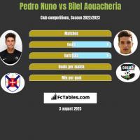 Pedro Nuno vs Bilel Aouacheria h2h player stats