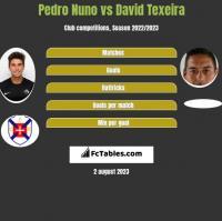 Pedro Nuno vs David Texeira h2h player stats
