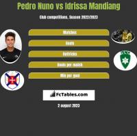 Pedro Nuno vs Idrissa Mandiang h2h player stats