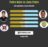 Pedro Nuno vs Joao Pedro h2h player stats