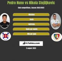 Pedro Nuno vs Nikola Stojiljkovic h2h player stats